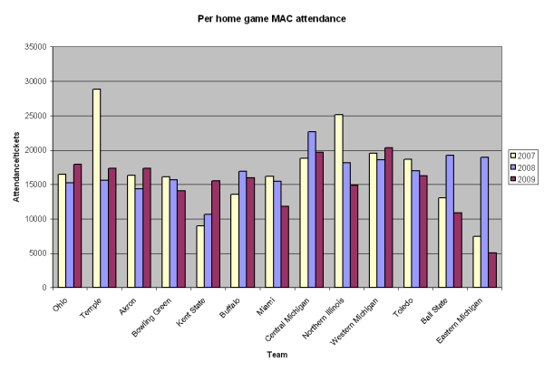 Per home game MAC attendance graph